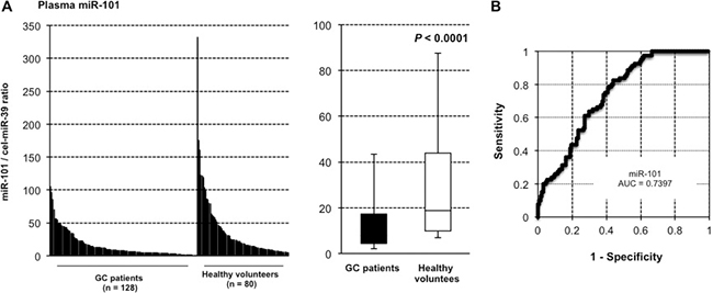 miR-101 was less expressed in the plasma of GC patients than in that of healthy volunteers.