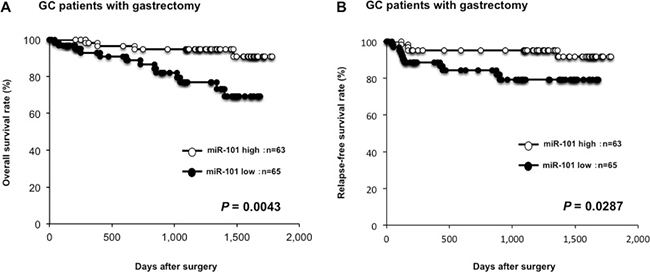 Lower plasma miR-101 level was associated with worse prognosis.