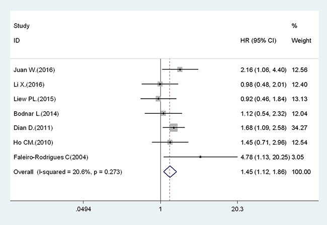 Results of association between decreased expression of E-cadherin and PFS.