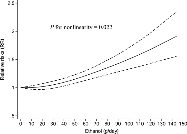 Nonlinear dose-response analysis of the association between total alcohol drinking and gastric cancer risk in studies assessed by restricted cubic spline model with three knots.