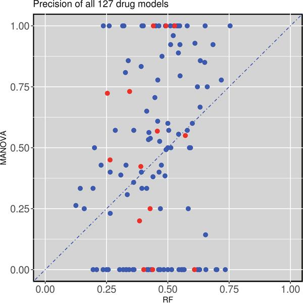 Test set precision of MANOVA single-gene markers versus RF multi-gene markers across 127 drugs.
