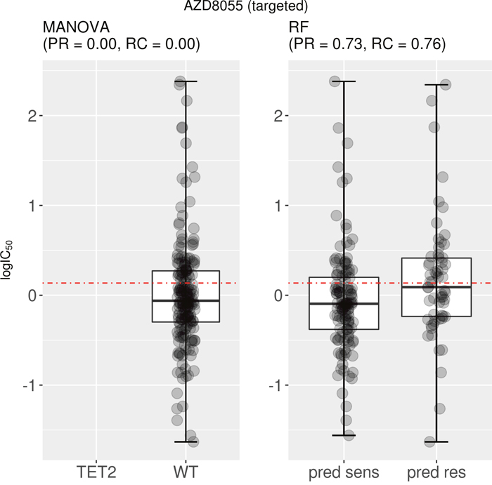 Best MANOVA single-gene marker versus RF multi-gene marker for AZD8055.
