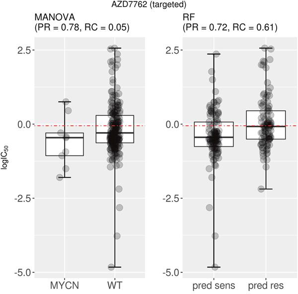Best MANOVA single-gene marker versus RF multi-gene marker for AZD7762.