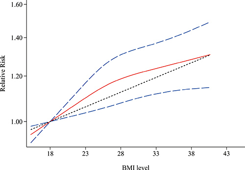 Non-linear dose-response associations between body mass index and relative risk for aggressive prostate cancer.
