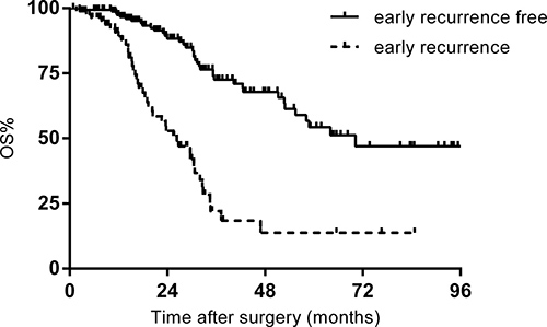 Overall survival (OS) of patients with and without early recurrence.