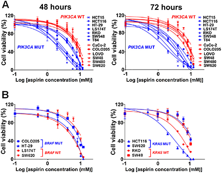 Aspirin causes decreased cell viability in PIK3CA-mutant human colon cancer cells.