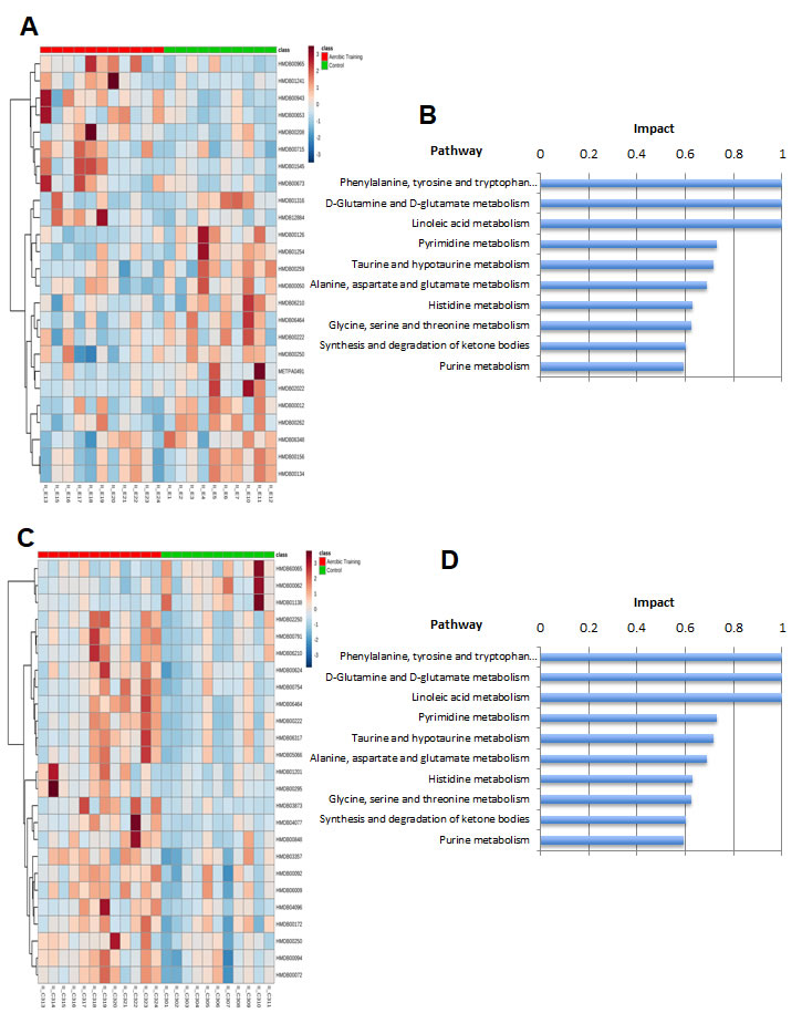 Metabolomic analysis of aerobic training effects on mouse breast tumors.