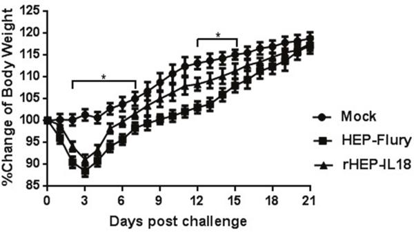 Pathogenicity of rHEP-IL18 in mice.