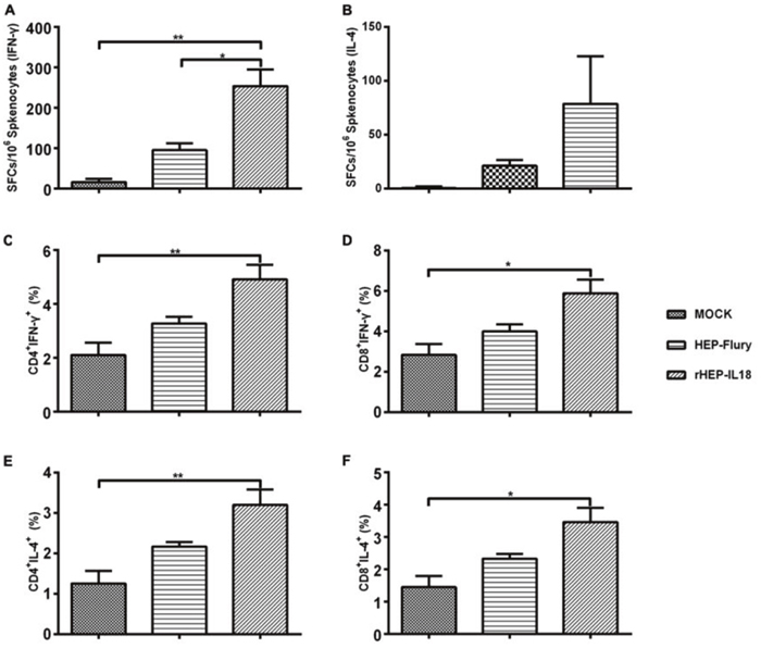 ELISpot analysis of IFN-γ and IL-4 secretion and ICS assays for antigen-specific CD4+ and CD8+ T cell secretion of IFN-γ and IL-4 in splenocytes.