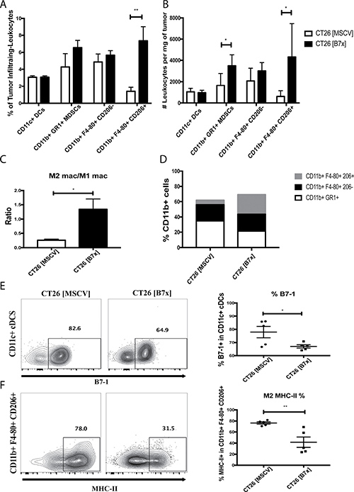 B7x promotes an increase in MDSCs and enhances M2 TAM polarization.