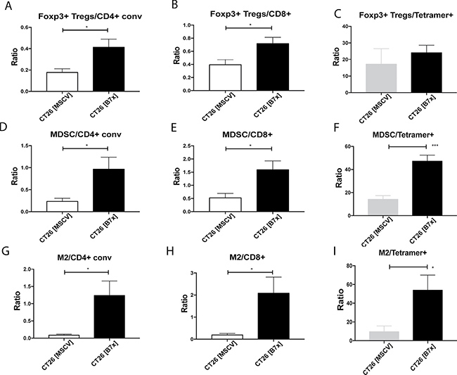 Tumor-expressed B7x generates highly immunosuppressive tumor microenvironment.