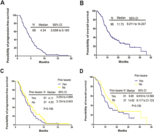 Kaplan-Meier curves for progression-free survival (PFS) and overall survival (OS) for the entire populations and patients with or without prior taxane treatment.