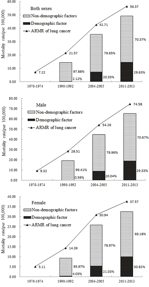 Decomposition analysis of the difference in lung cancer mortality rate for different eras in Shandong Province.