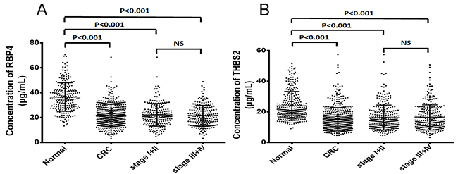 The serum RBP4 and THBS2 concentrations in CRC patients and normal controls.