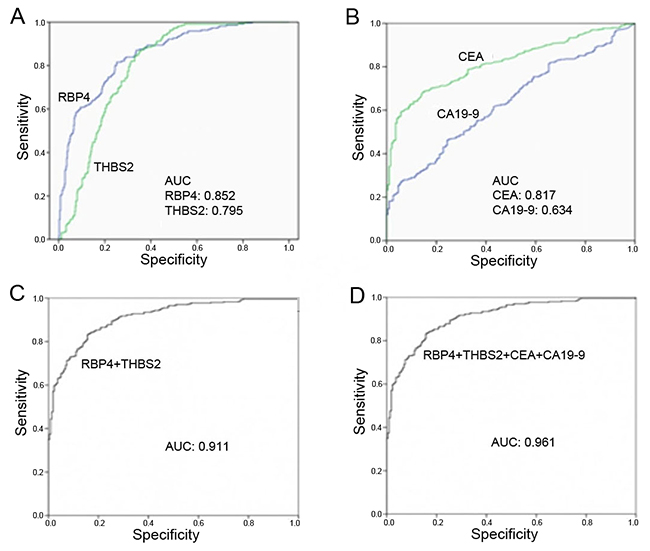 ROC curve analysis of serum concentrations from patients with CRC and controls.