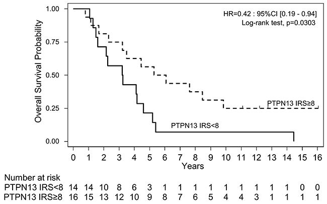 Overall survival in the cohort of patients with HGSOC samples (n=30) grouped according to the tumor PTPN13 expression level (≥ or < than the median IRS=8) assessed by immunohistochemistry.