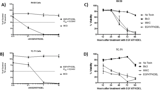 The effect of EGFATFKDEL on RH30 and TC-71 cells in vitro.