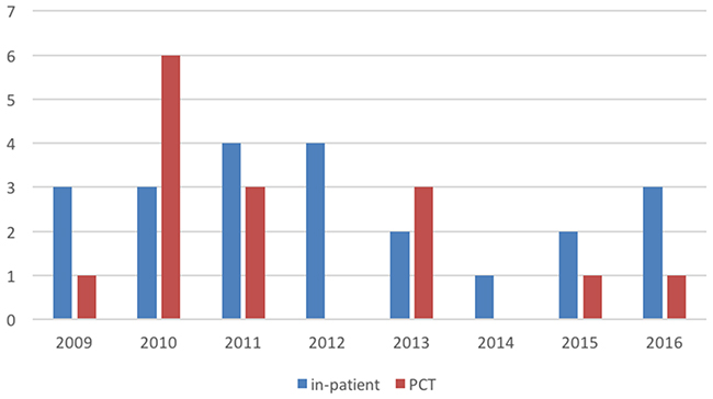 Overview of the HM patients dying in a hospital setting (including ICU) not cared for by the PCT (blue) and those HM patients seen by the PCT (red).