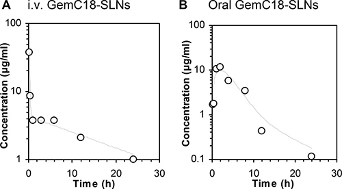 Plasma gemcitabine concentration (μg/mL) in BALB/c mice at different time points (h) after GemC18-SLNs were intravenously injected