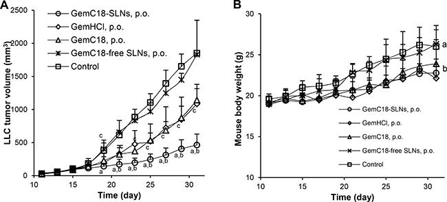 Antitumor activity of oral GemC18-SLNs against LLC tumors in a mouse model.