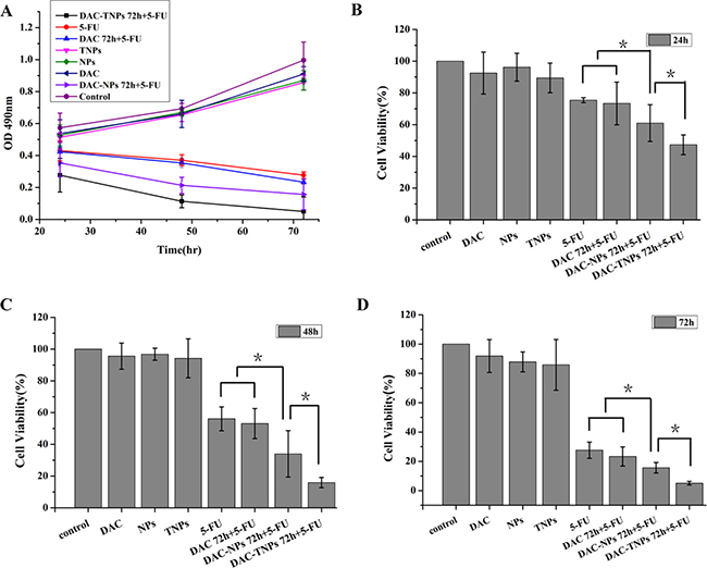 Effects of 5-FU, DAC, and nanoparticles on MKN45 cell viability.