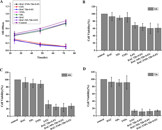 Effects of 5-FU, DAC, and nanoparticles on MKN28 cell viability.