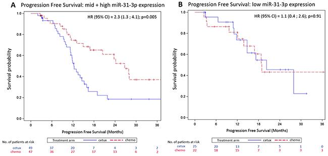 Kaplan-Meier curves of progression-free survival (PFS) by treatment arm.