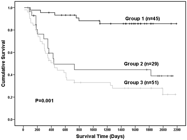 The Kaplan-Meier (K-M) survival curve of all the 125 GC patients among the different groups by the 16 selected serum metabolites in ESI+ mode.