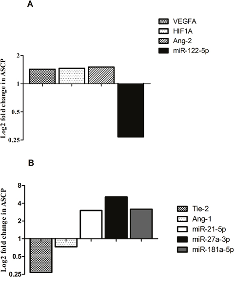 Bar graphs show log2 fold changes of differentially expressed miRNAs and genes between ASCP and PDAC cases.
