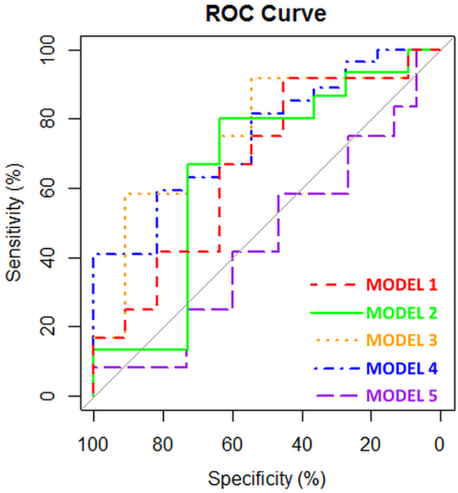 ROC curves of the different models based upon eNose analysis.