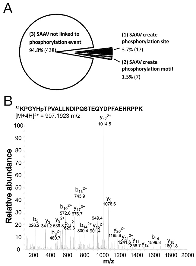 Phosphorylation sites created by SNVs.