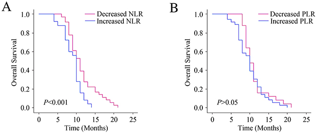 Relationship between changes in NLR and PLR levels after chemotherapy and the outcomes.