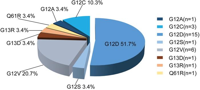 Distribution of KRAS mutation sites in 29 CRC specimens.