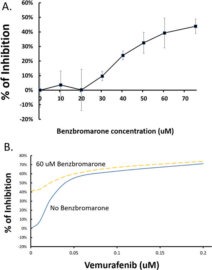 Effects of benzbromarone on A375 proliferation and sensitivity to vermurafenib.