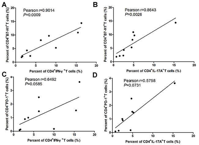 Relationship between of B7-H1 and PD-1 on CD4+T cell and Th1 and Th17 cells during EAE development.