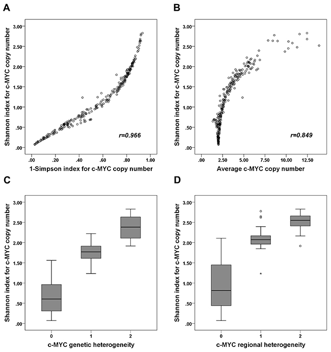 Correlation between Shannon index and 1-Simpson index, average c-MYC copy number, and c-MYC heterogeneity.