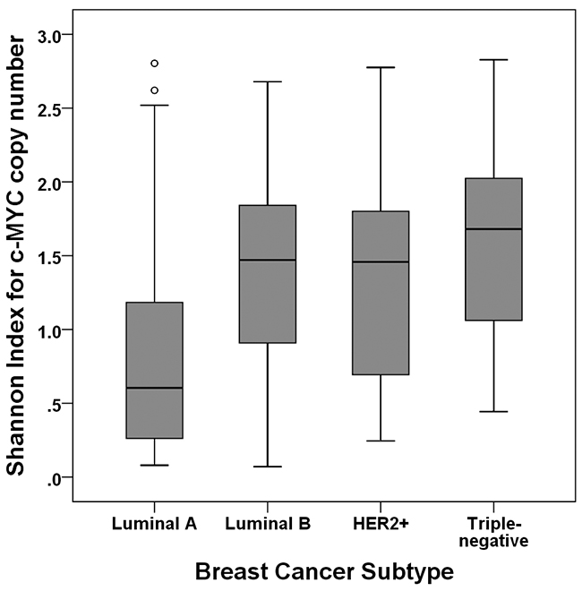 Shannon index according to subtype of breast cancer.