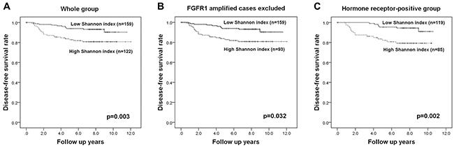 Kaplan-Meier survival analyses based on the Shannon index of FGFR1 copy number variation.
