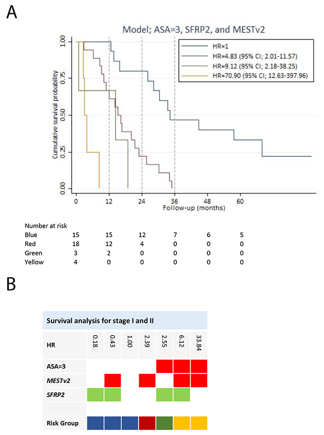 Survival analysis for stage I and II pancreatic adenocarcinoma patients.