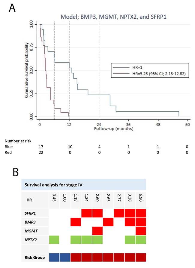 Survival analysis for stage IV pancreatic adenocarcinoma patients.