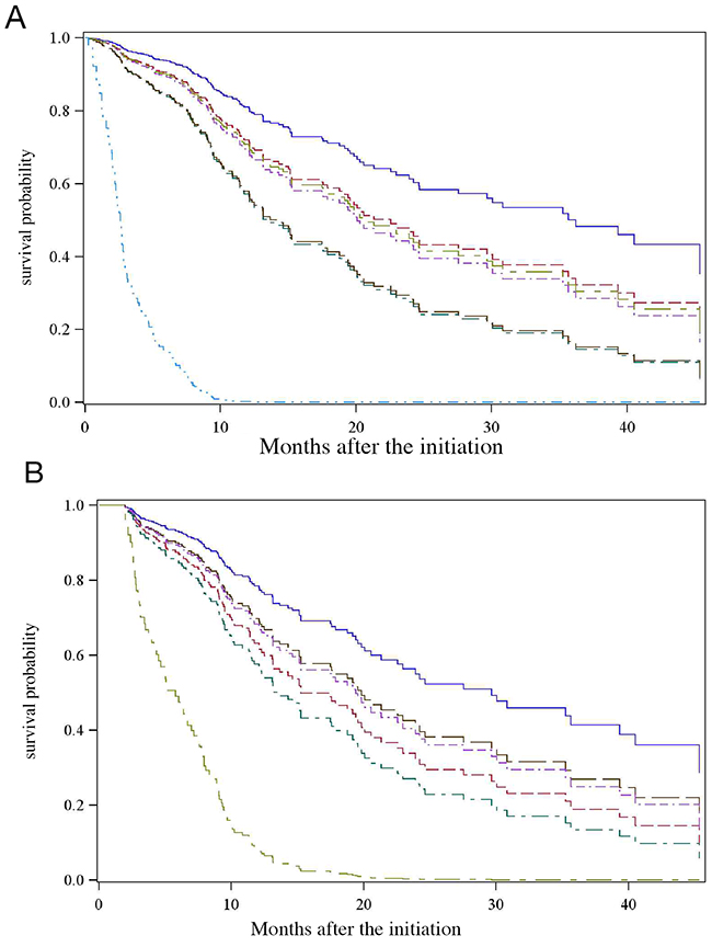 Kaplan-Meier estimates of survival curves with advanced BCLC-C HCC.