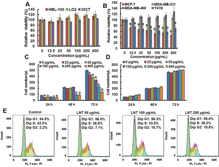 Anti-tumor effects of LNT and cell cycle analysis in MCF-7 cells in vitro.