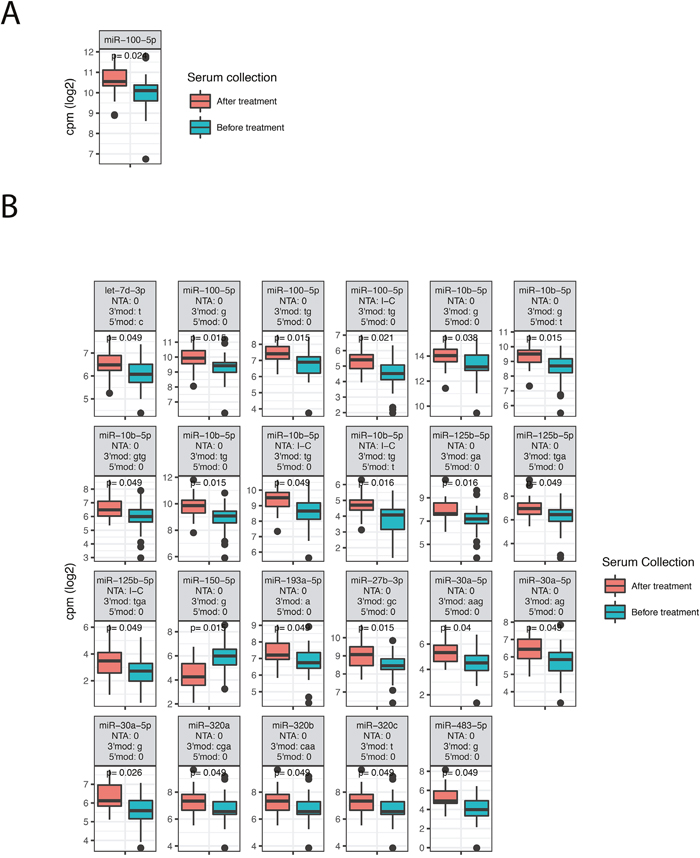 Differentially expressed miRNAs, isomiRs and ncRNAs between patients that received preoperative chemoradiotherapy before serum was collected and patients that did not receive any preoperative treatment.