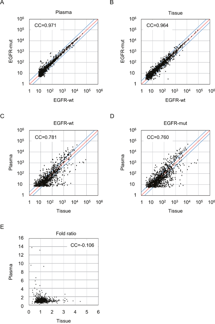 Pairwise correlation comparison of miRNA expression profiles between EGFR-wt and EGFR-mut in plasma and tumor tissues.