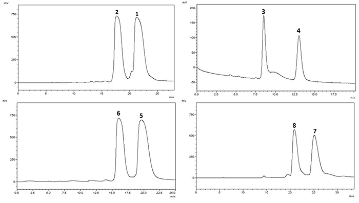 Chiral HPLC separation profiles of 1-8.
