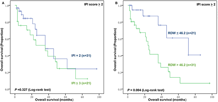 The prognostic value of high International Prognostic Index risk (IPI) and RDW in high IPI group.