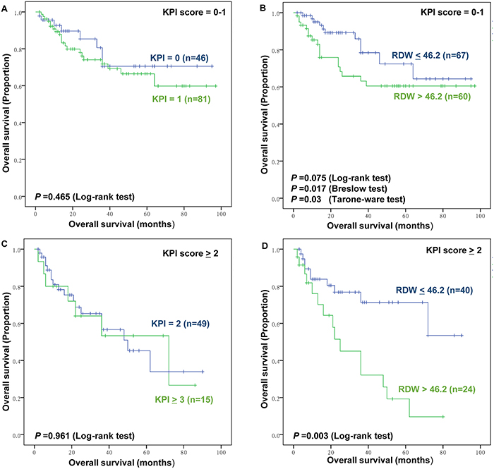 The prognostic value of Korean Prognostic Index (KPI) and RDW in low and high KPI group.