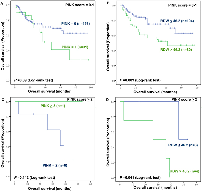The prognostic value of Prognostic Index of Natural Killer lymphoma (PINK) and RDW in low and high PINK groups.
