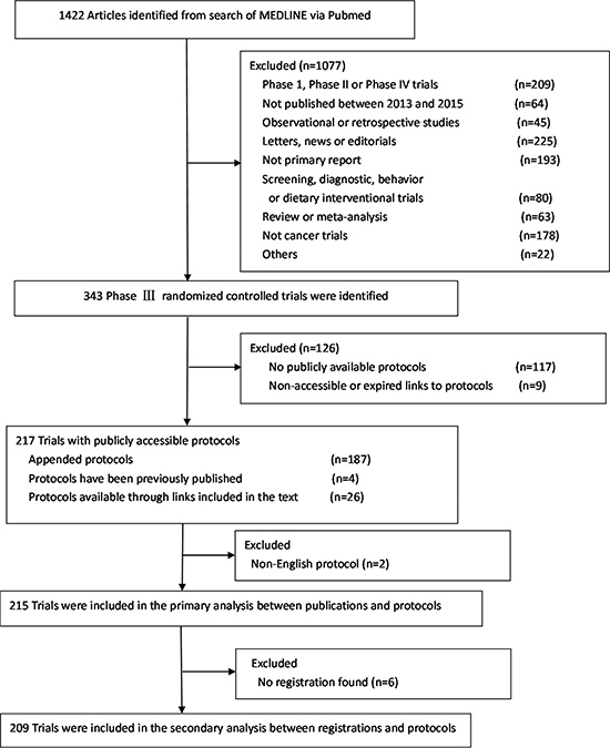 Flowchart of screening of phase III randomized controlled trials included in the study.