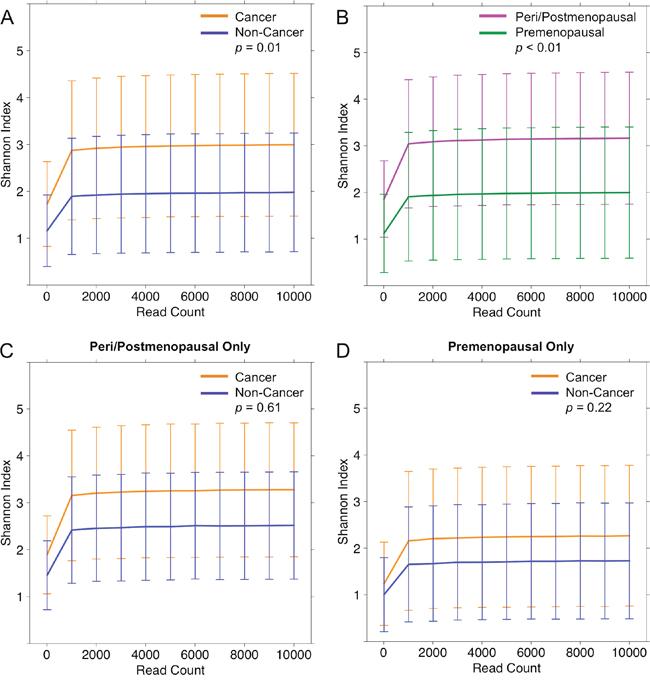 Alpha diversity rarefaction curves for urine samples.